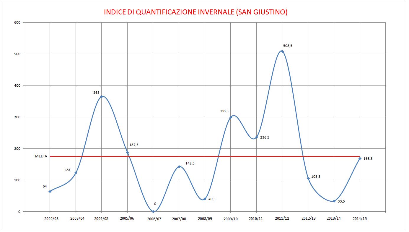 indice quantificazione invernale san giustino