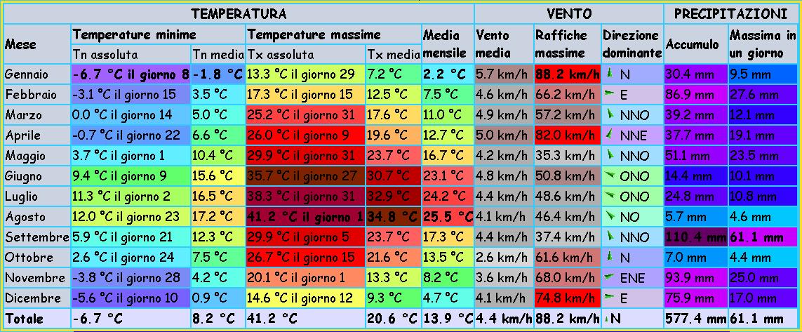 Statistiche 2017 San Giustino Meteo